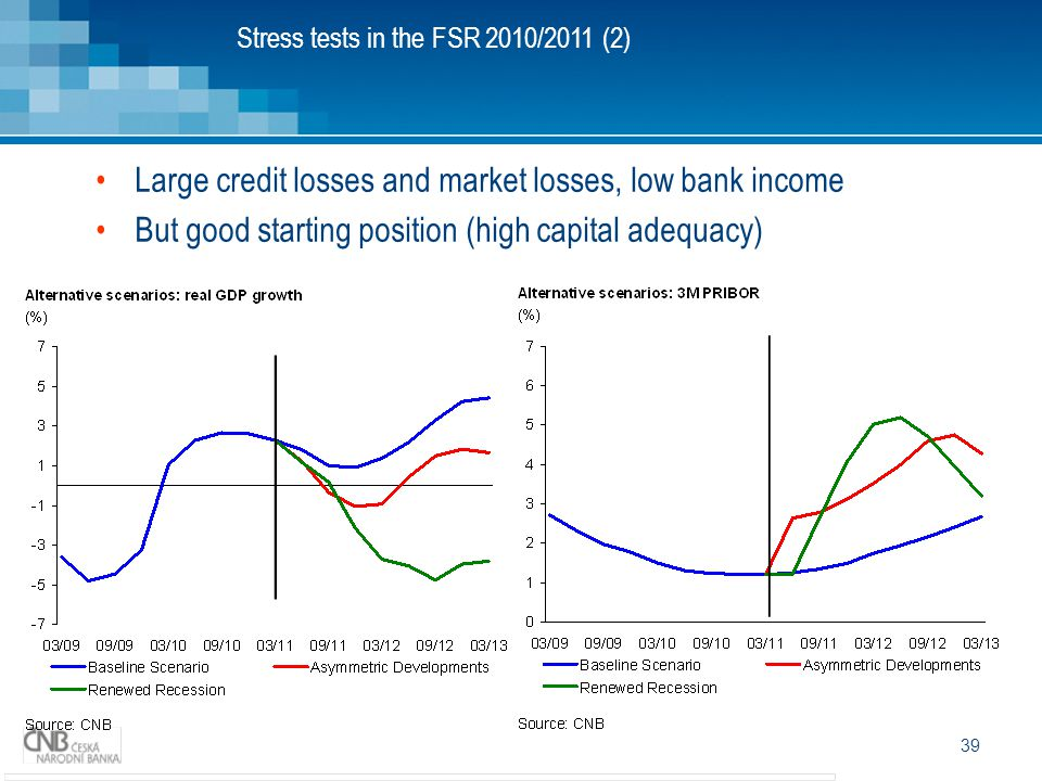 Large credit losses and market losses, low bank income