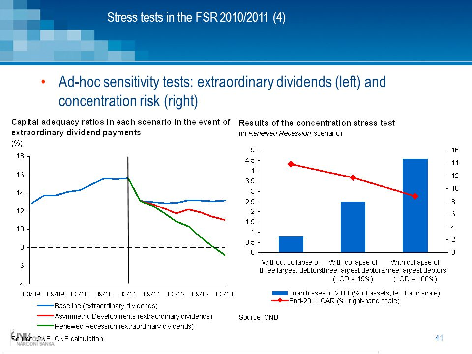 Stress tests in the FSR 2010/2011 (4)
