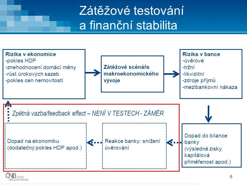 Zátěžové testování a finanční stabilita