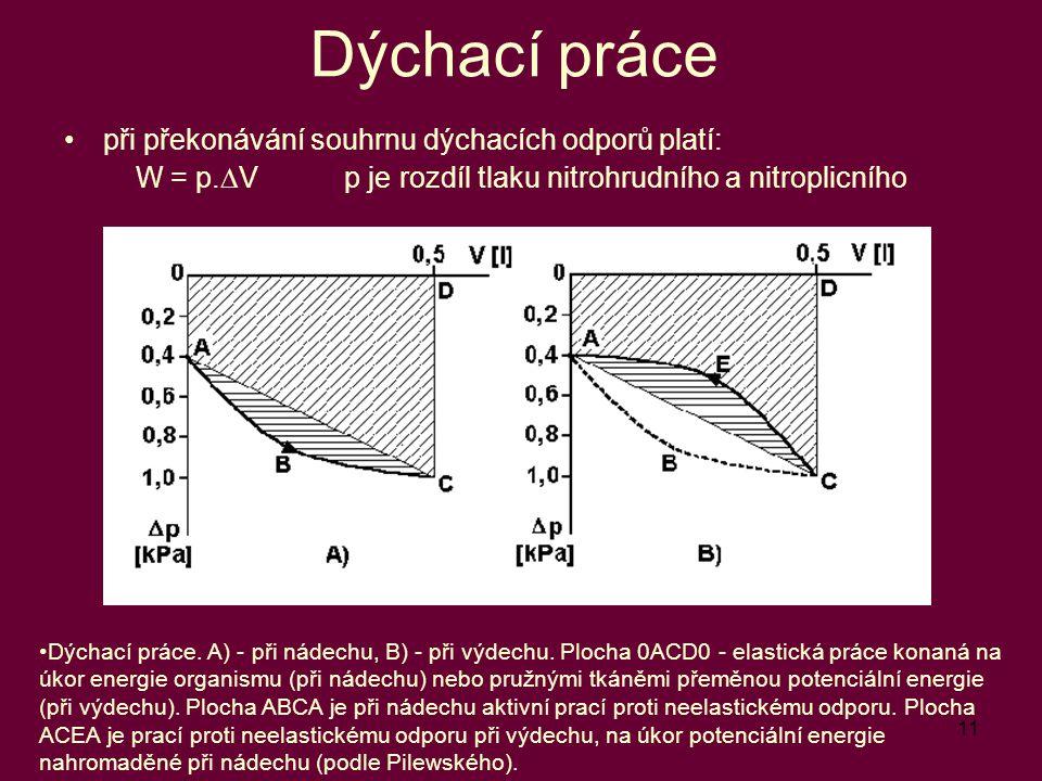 W = p.DV p je rozdíl tlaku nitrohrudního a nitroplicního