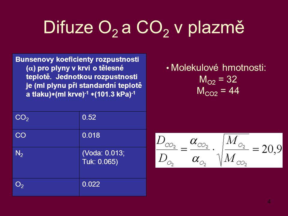 Difuze O2 a CO2 v plazmě MO2 = 32 MCO2 = 44 Molekulové hmotnosti: