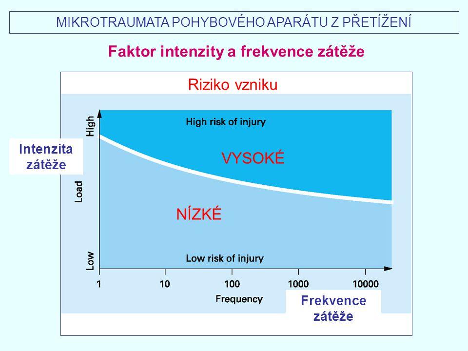 Faktor intenzity a frekvence zátěže