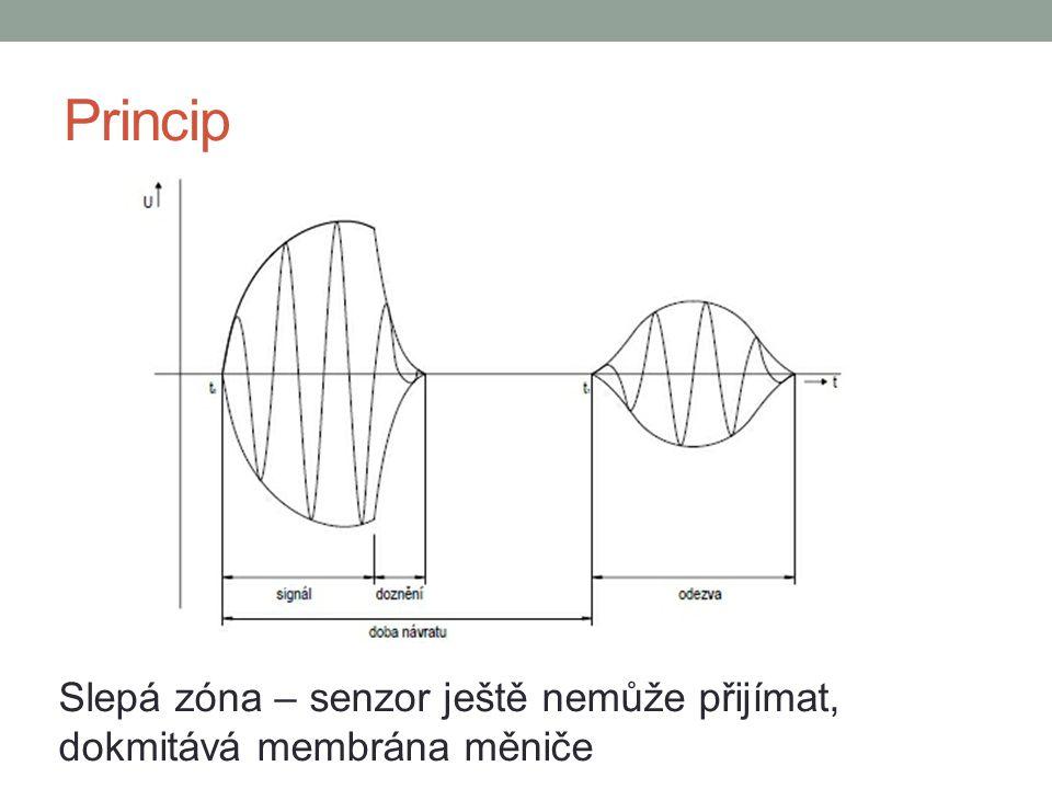 Princip Slepá zóna – senzor ještě nemůže přijímat, dokmitává membrána měniče