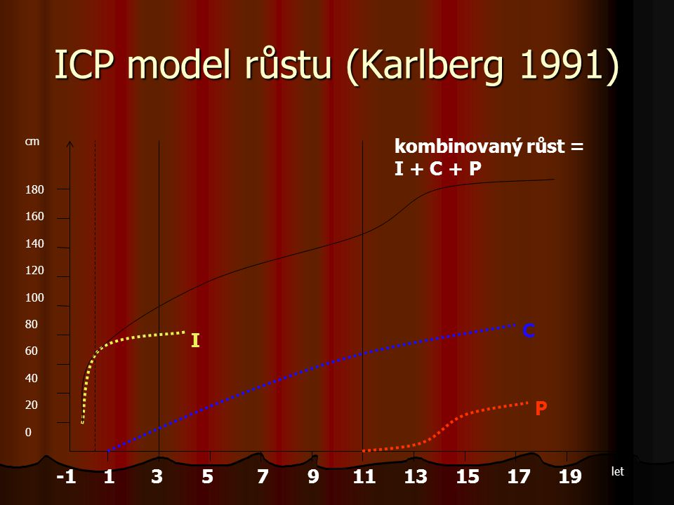 ICP model růstu (Karlberg 1991)