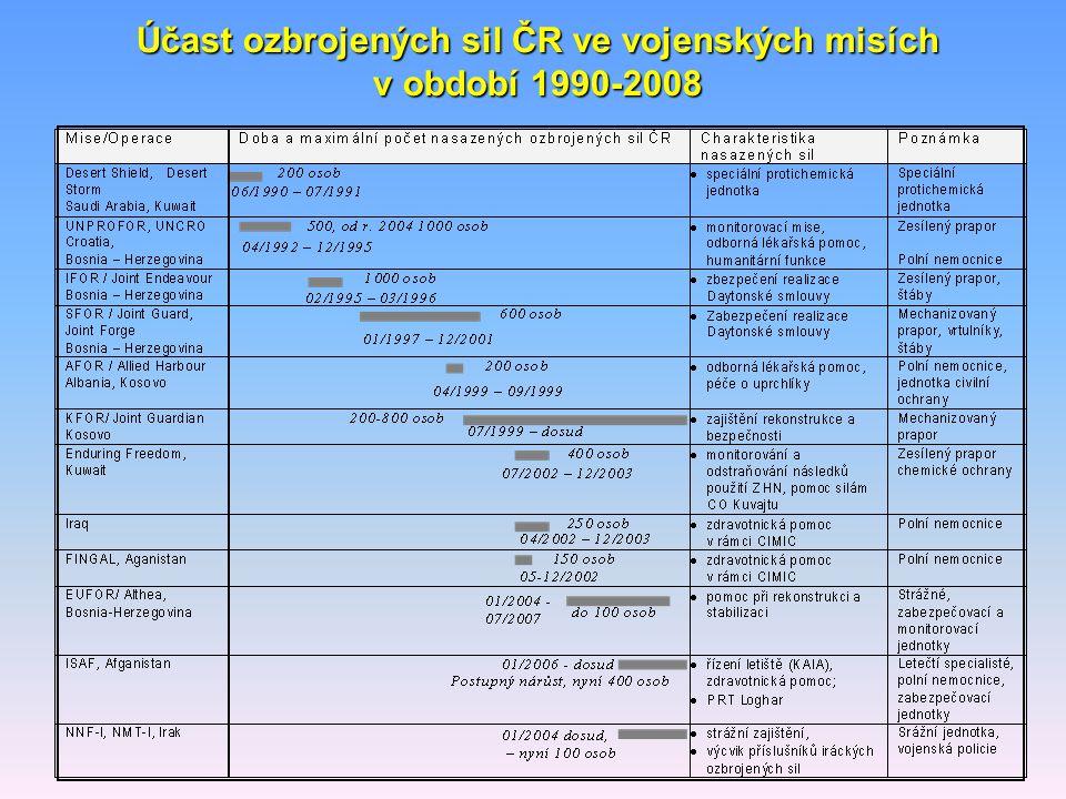 Účast ozbrojených sil ČR ve vojenských misích