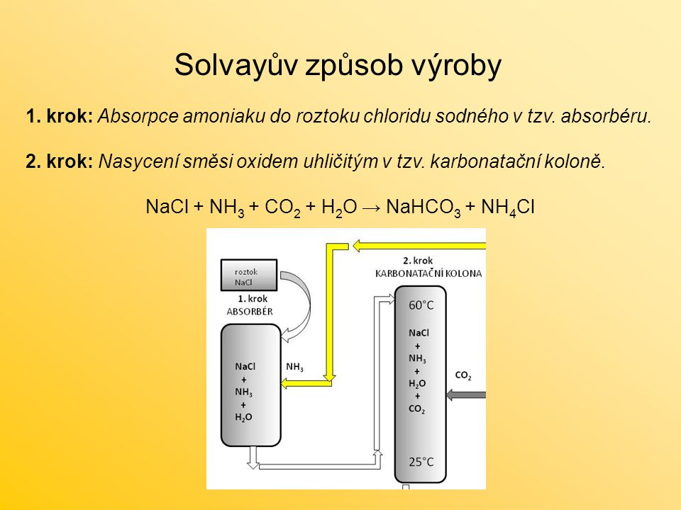 Solvayův způsob výroby