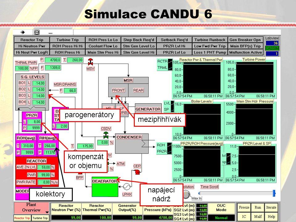 Simulace CANDU 6 parogenerátory mezipřihřívák kompenzátor objemu