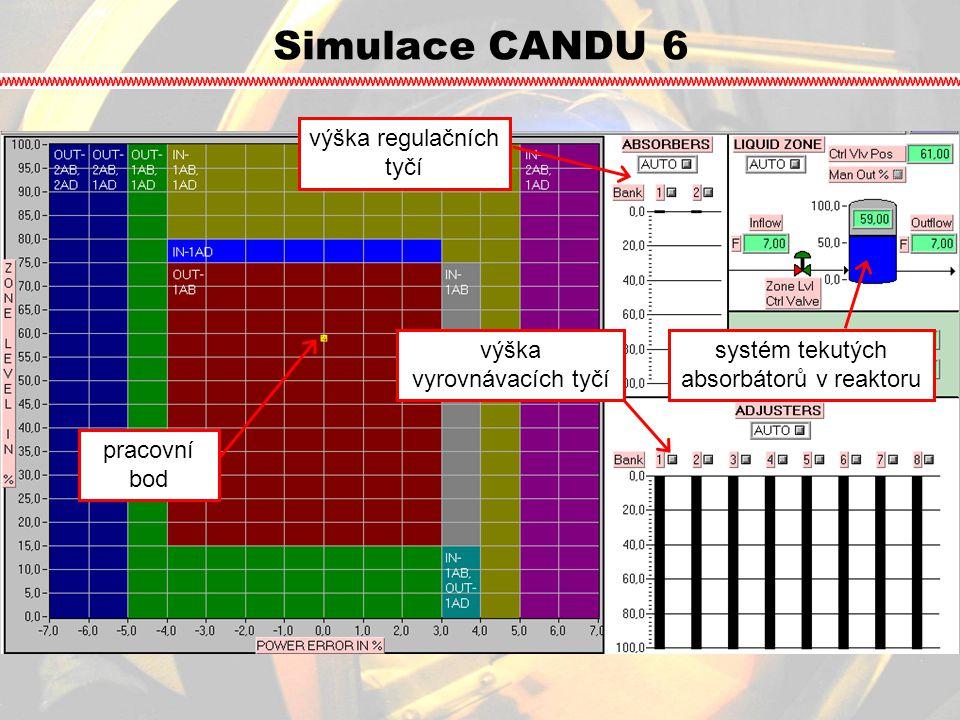 Simulace CANDU 6 výška regulačních tyčí