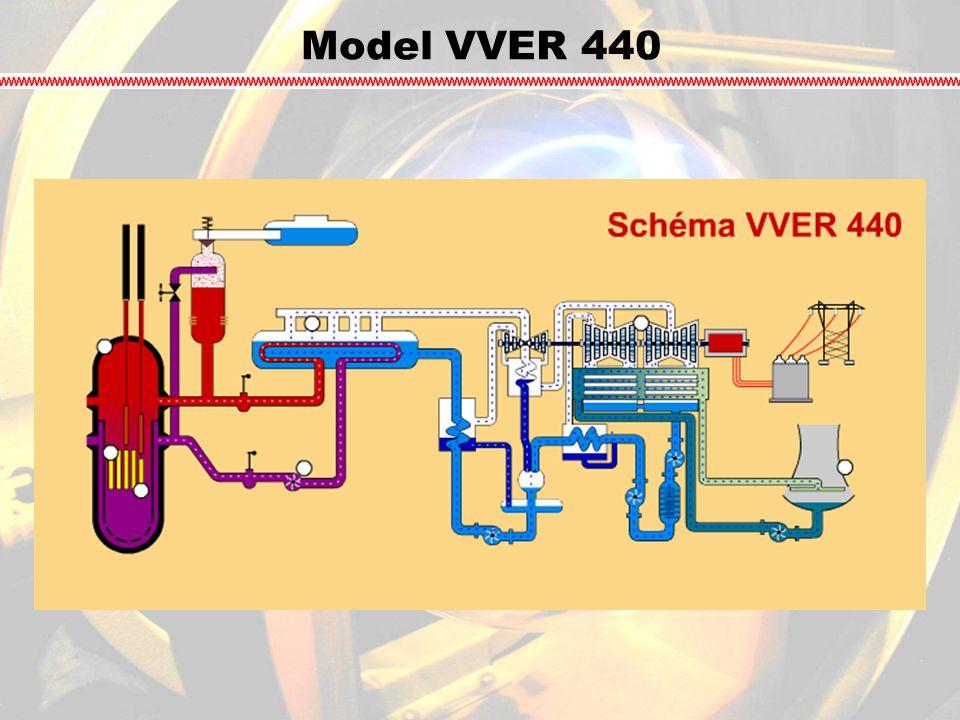 Model VVER 440