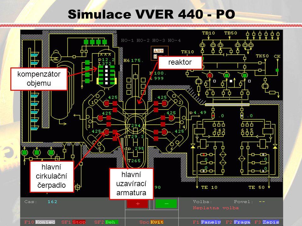 Simulace VVER 440 - PO reaktor kompenzátor objemu