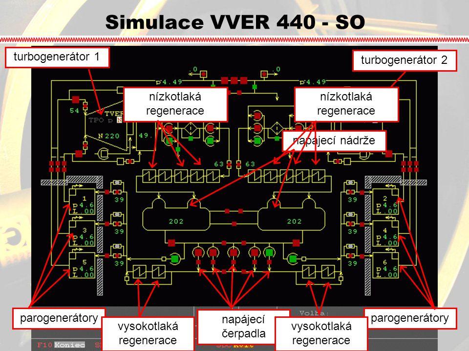 Simulace VVER 440 - SO turbogenerátor 1 turbogenerátor 2