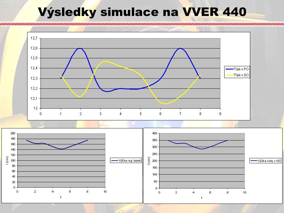 Výsledky simulace na VVER 440