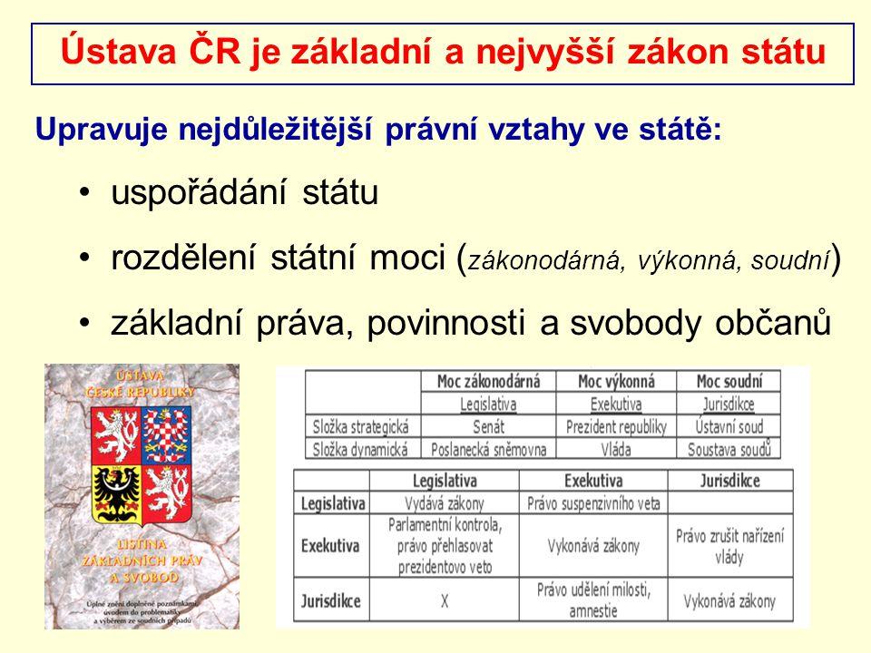 Ústava ČR je základní a nejvyšší zákon státu