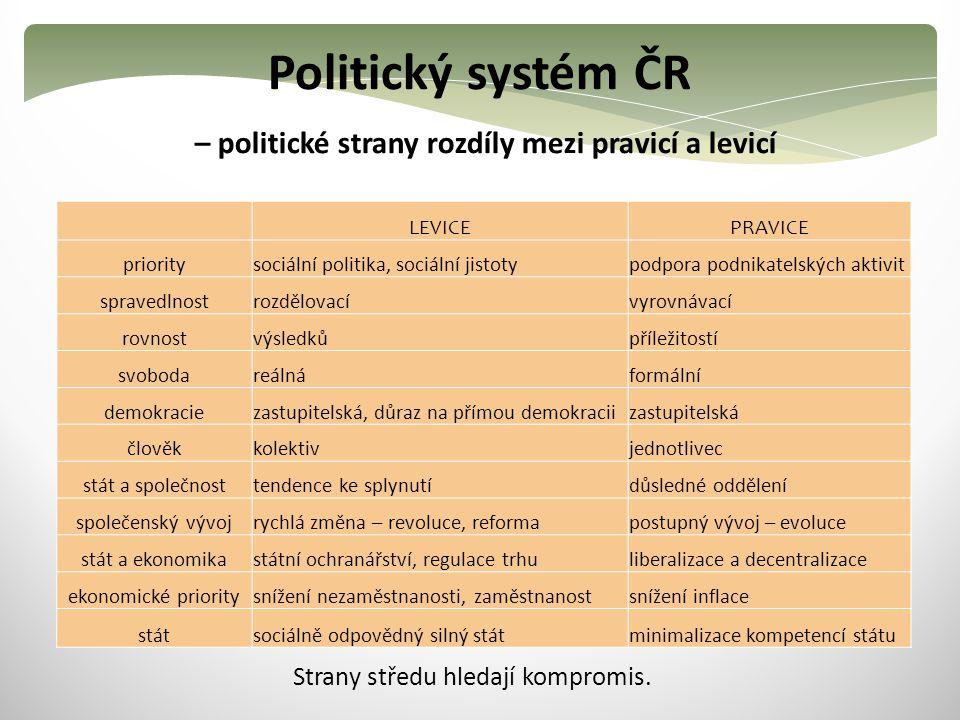 Politický systém ČR – politické strany rozdíly mezi pravicí a levicí