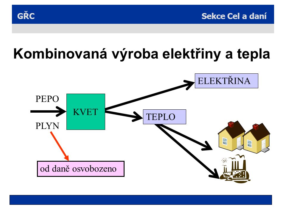 Kombinovaná výroba elektřiny a tepla