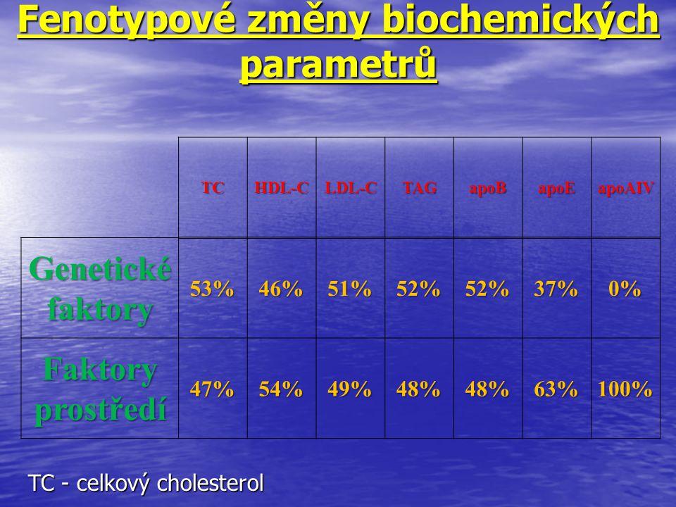 Fenotypové změny biochemických parametrů