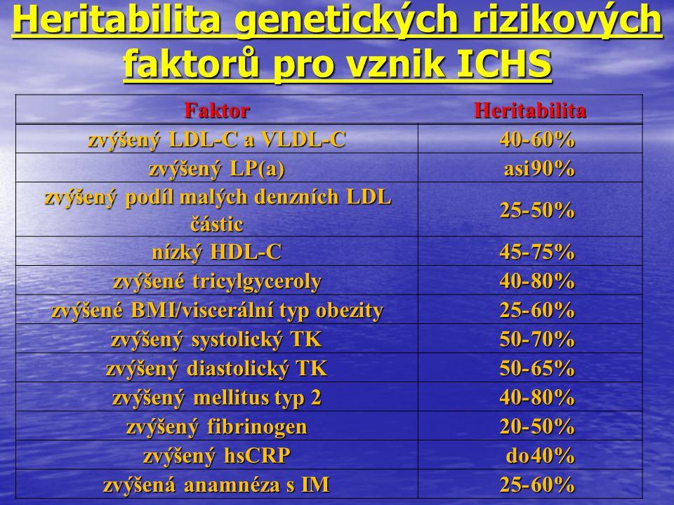 Heritabilita genetických rizikových faktorů pro vznik ICHS