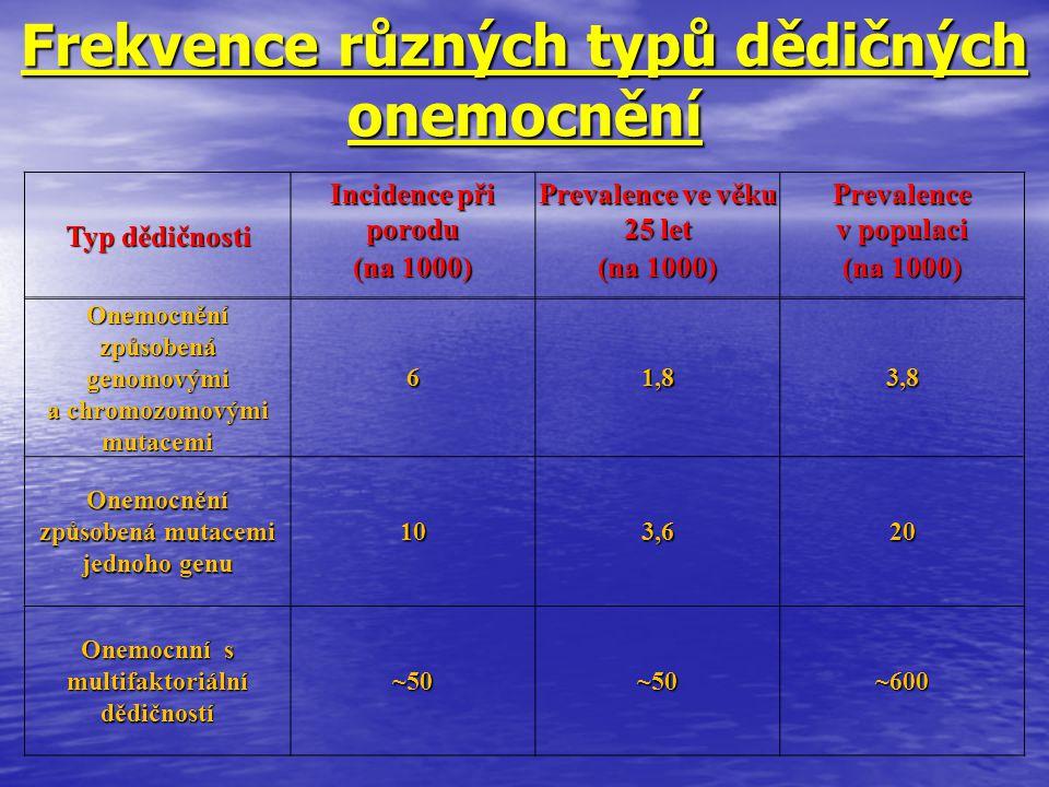 Frekvence různých typů dědičných onemocnění