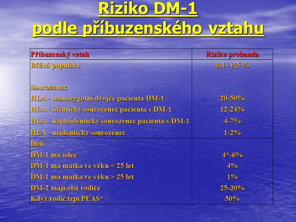 Riziko DM-1 podle příbuzenského vztahu
