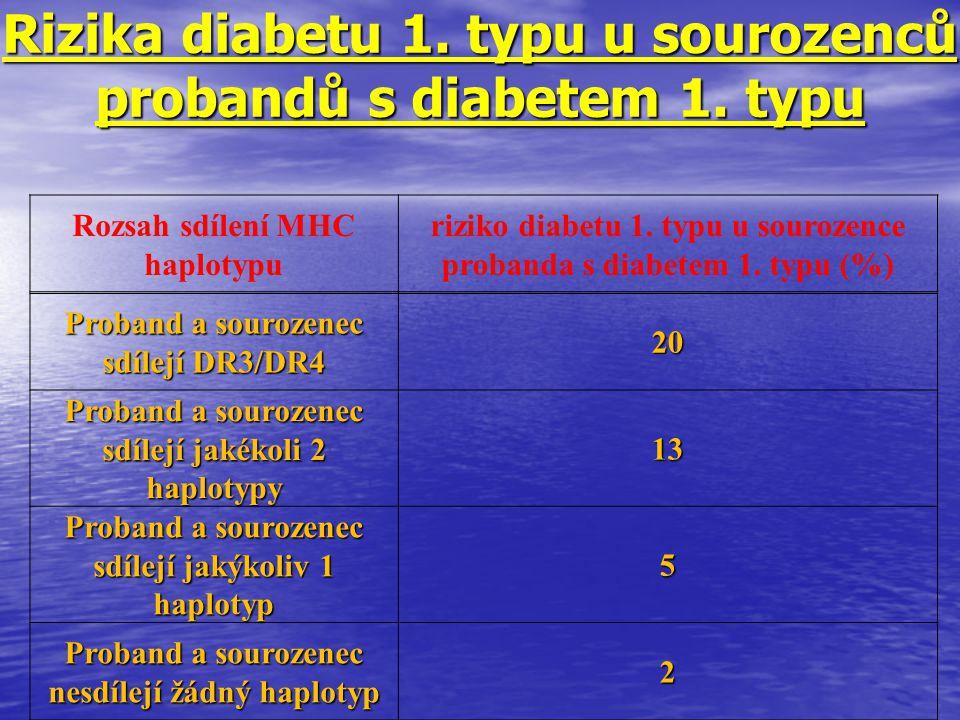 Rizika diabetu 1. typu u sourozenců probandů s diabetem 1. typu