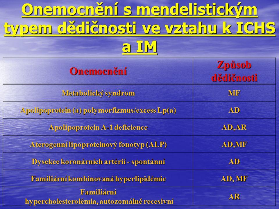 Onemocnění s mendelistickým typem dědičnosti ve vztahu k ICHS a IM