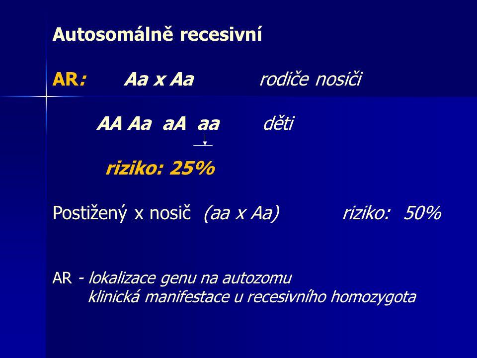 Autosomálně recesivní AR: Aa x Aa rodiče nosiči AA Aa aA aa děti