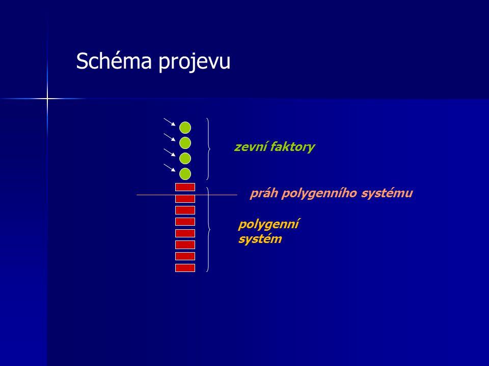 Schéma projevu zevní faktory práh polygenního systému polygenní systém
