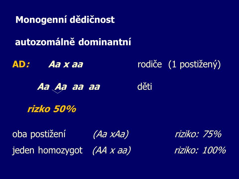 Monogenní dědičnost autozomálně dominantní. AD: Aa x aa rodiče (1 postižený)
