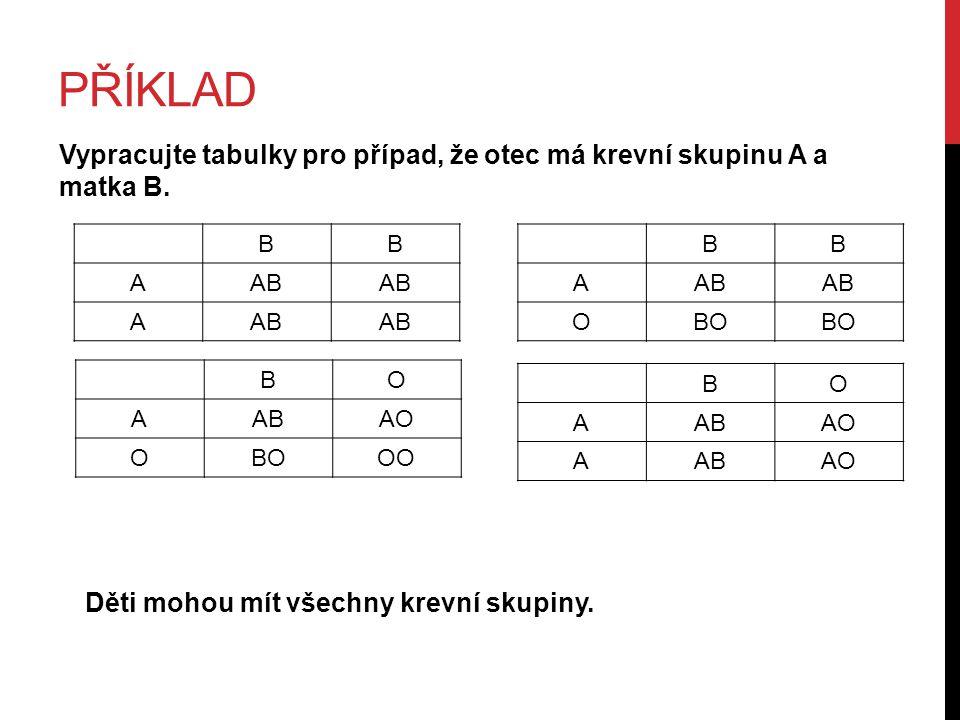 příklad Vypracujte tabulky pro případ, že otec má krevní skupinu A a matka B. B. A. AB. B. A.