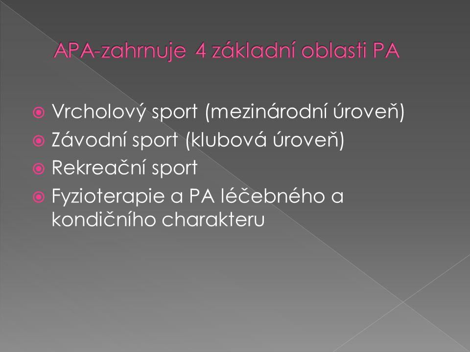 APA-zahrnuje 4 základní oblasti PA