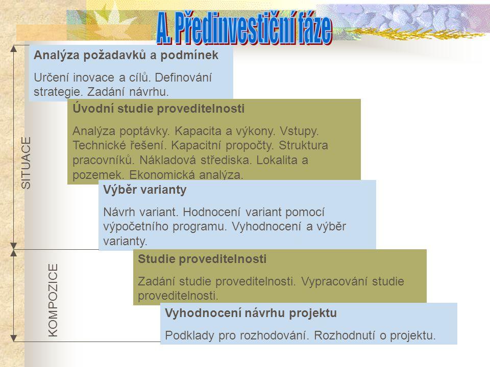 A. Předinvestiční fáze Analýza požadavků a podmínek