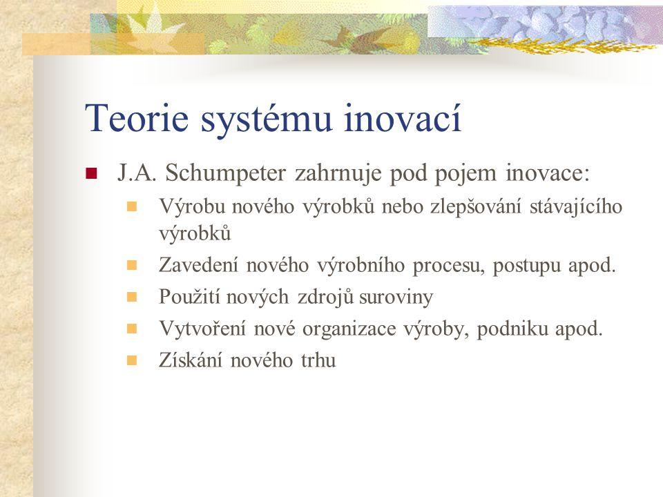 Teorie systému inovací