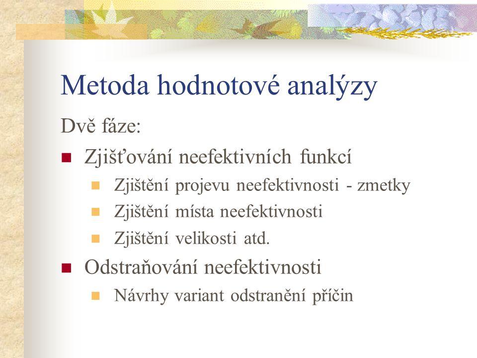 Metoda hodnotové analýzy