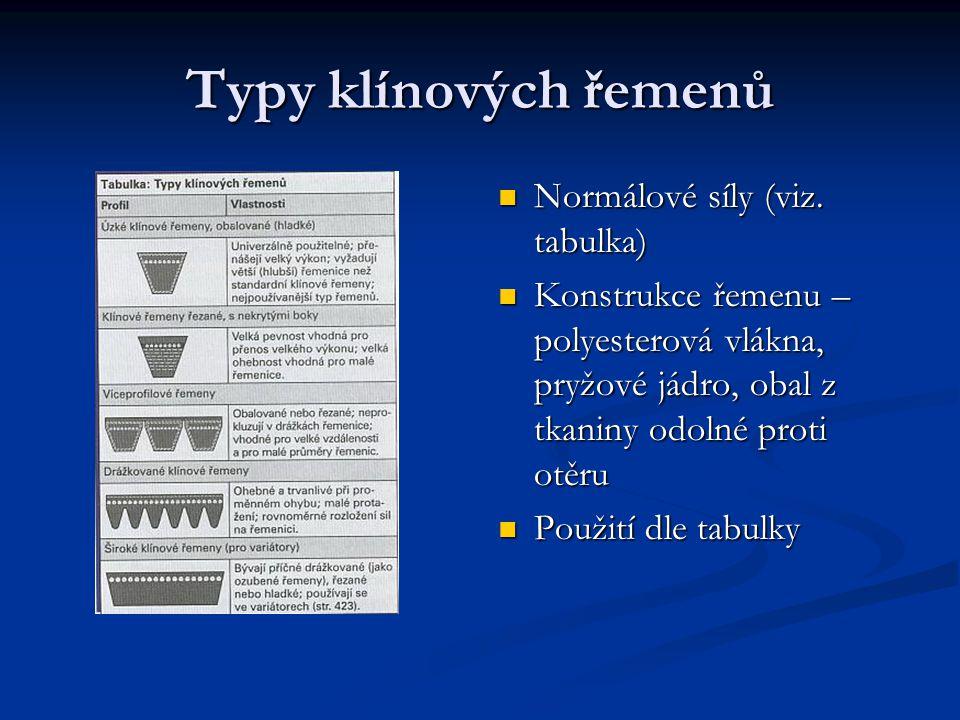 Typy klínových řemenů Normálové síly (viz. tabulka)