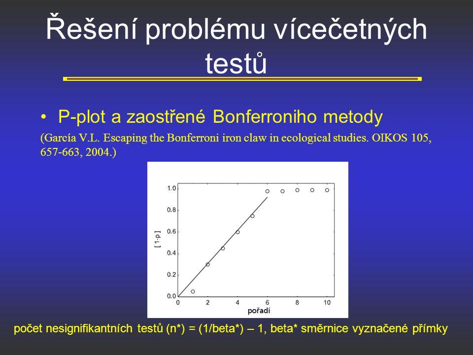 Řešení problému vícečetných testů