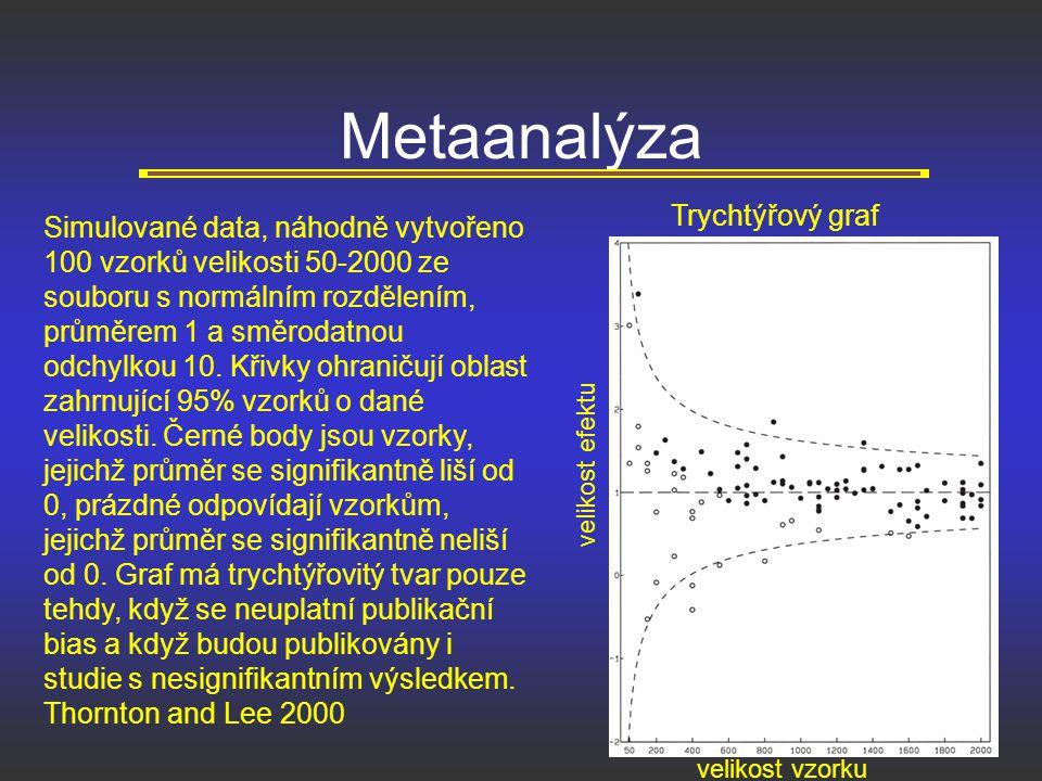 Metaanalýza Trychtýřový graf
