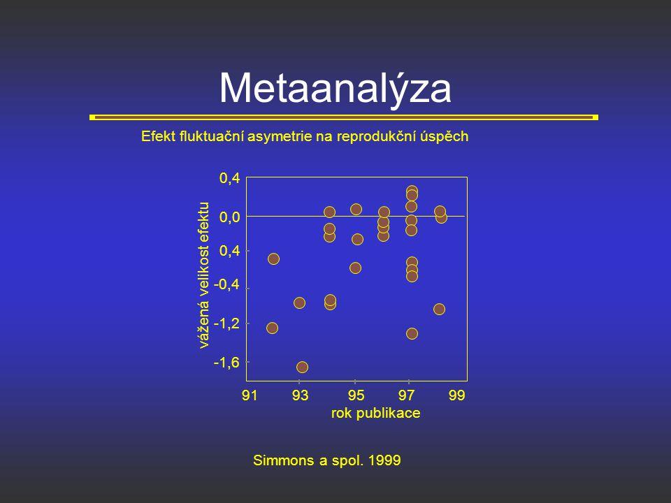Metaanalýza Efekt fluktuační asymetrie na reprodukční úspěch 0,4 0,0