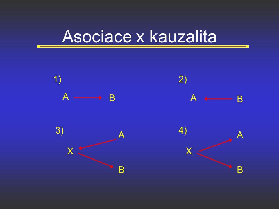 Asociace x kauzalita 1) 2) A B A B 3) 4) A A X X B B