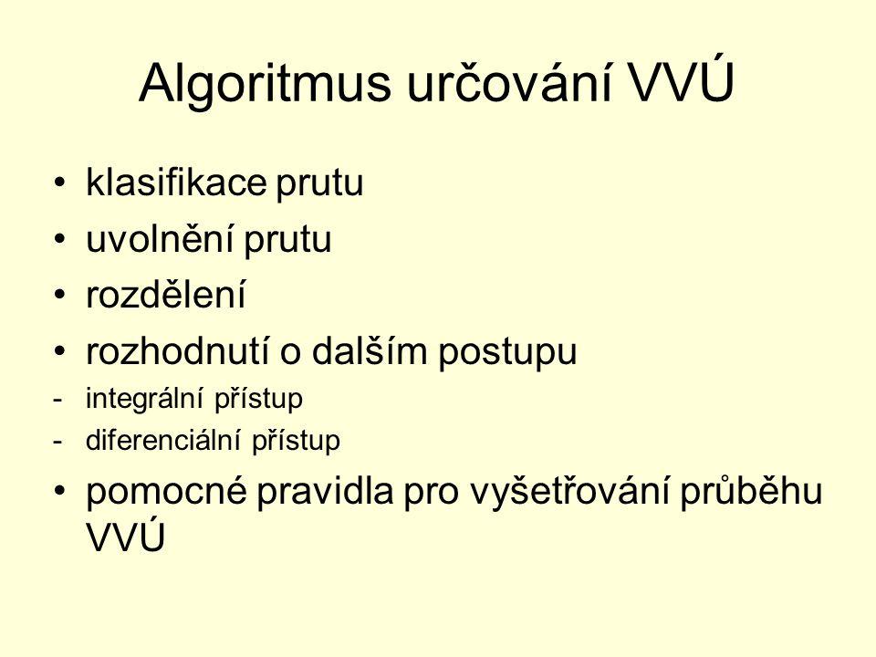 Algoritmus určování VVÚ