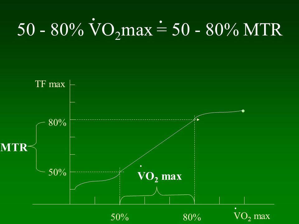 50 - 80% VO2max = 50 - 80% MTR . . MTR VO2 max TF max 80% . 50% .