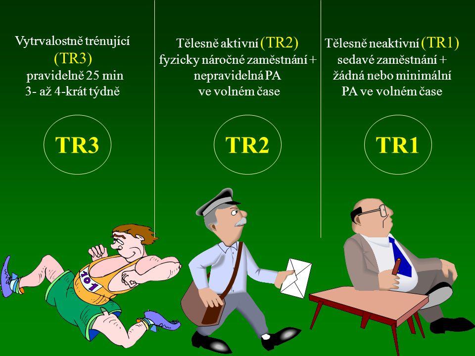 TR3 TR2 TR1 (TR3) Vytrvalostně trénující pravidelně 25 min