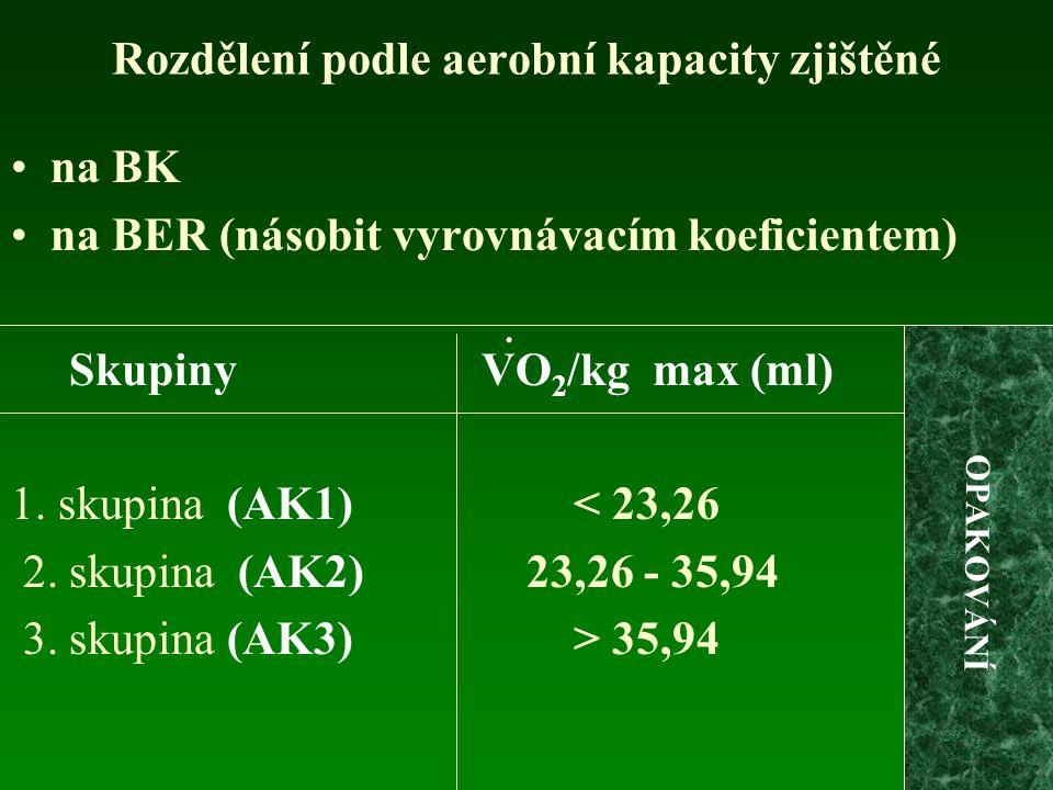 Rozdělení podle aerobní kapacity zjištěné