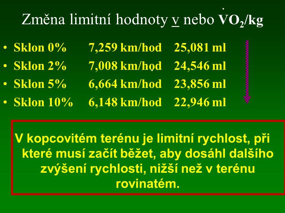 Změna limitní hodnoty v nebo VO2/kg
