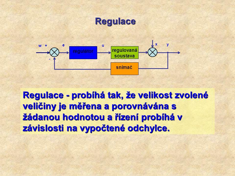 Regulace regulátor. regulovaná soustava. snímač. w + e. - x. u. y.