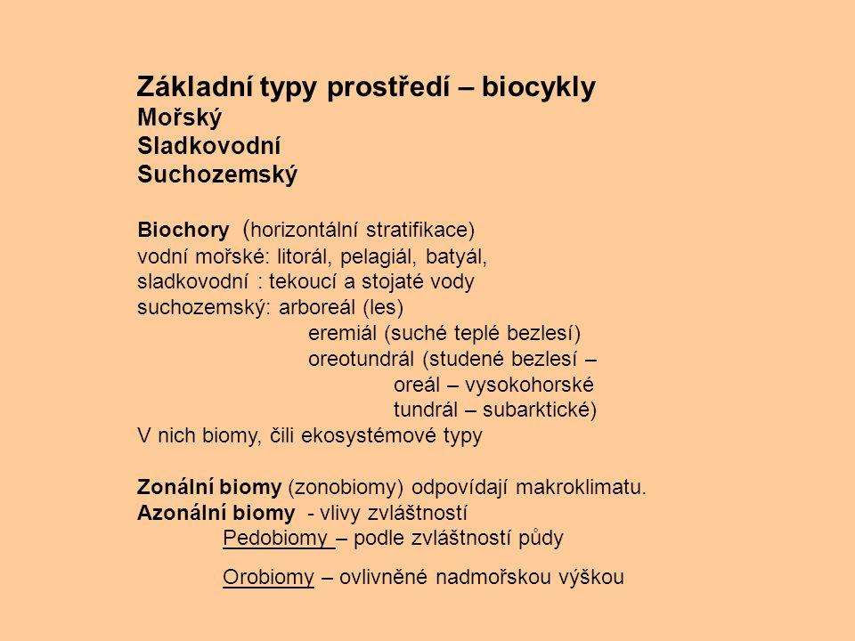 Základní typy prostředí – biocykly