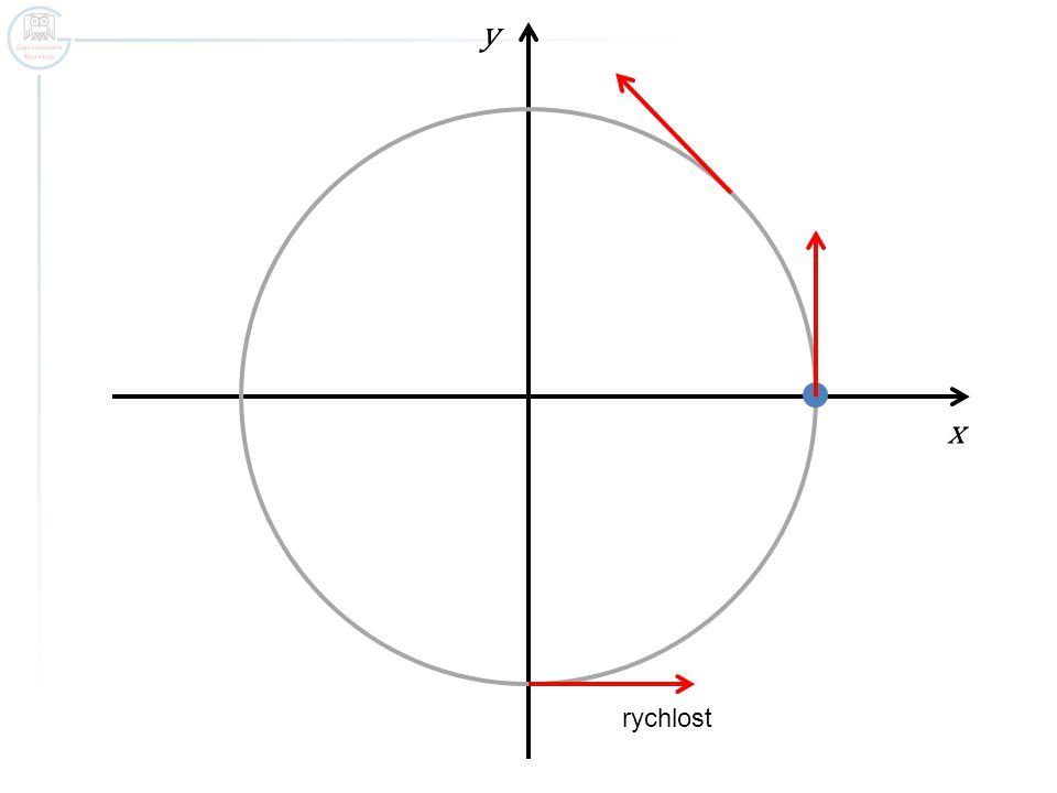 x y rychlost