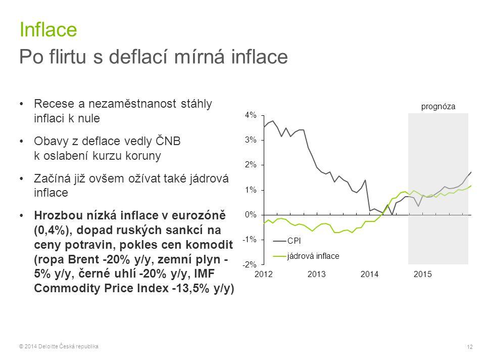 Po flirtu s deflací mírná inflace