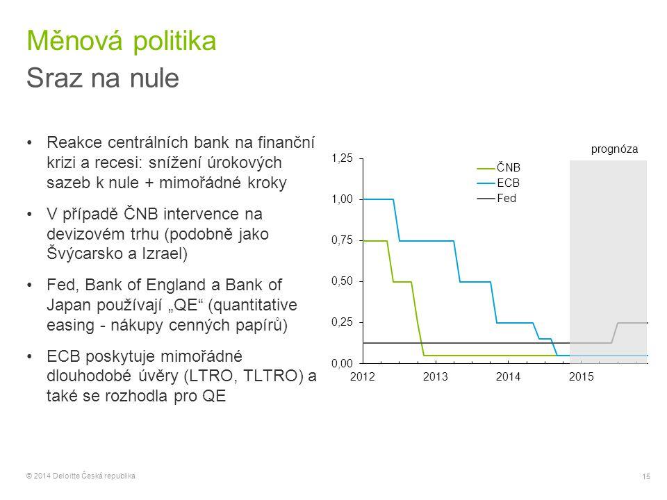Měnová politika Sraz na nule