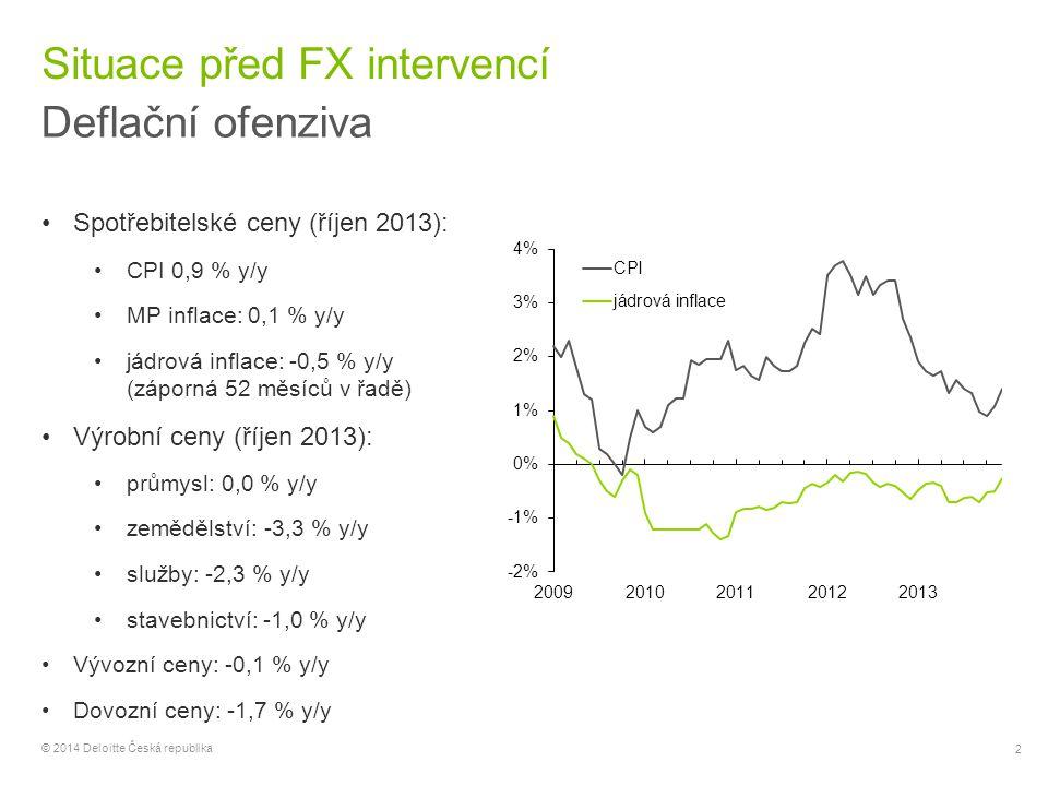 Situace před FX intervencí