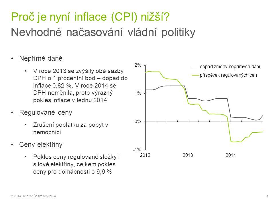 Proč je nyní inflace (CPI) nižší